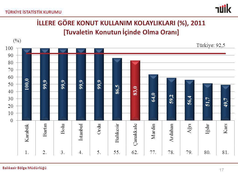 İLLERE GÖRE KONUT KULLANIM KOLAYLIKLARI (%), 2011 [Tuvaletin Konutun İçinde Olma Oranı]